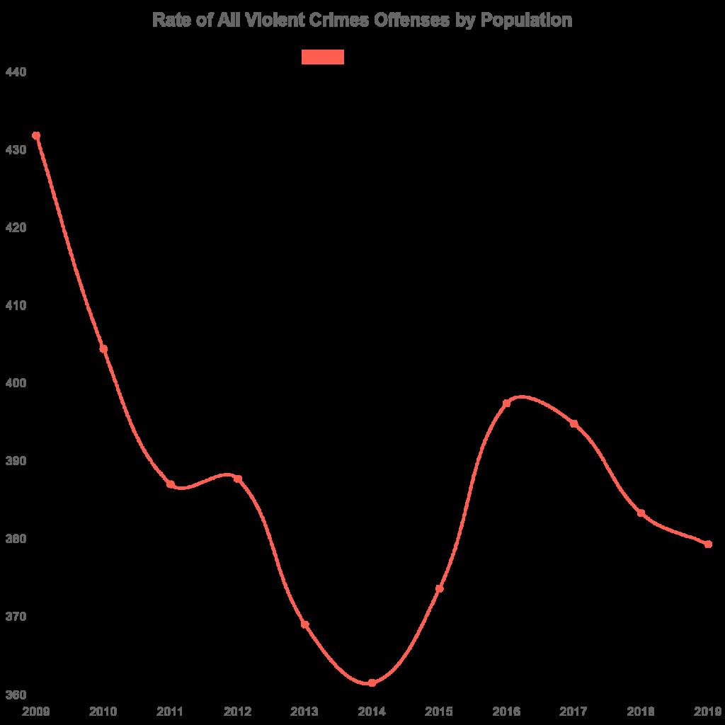 Rate of Violent Offenses (FBI-CDE)